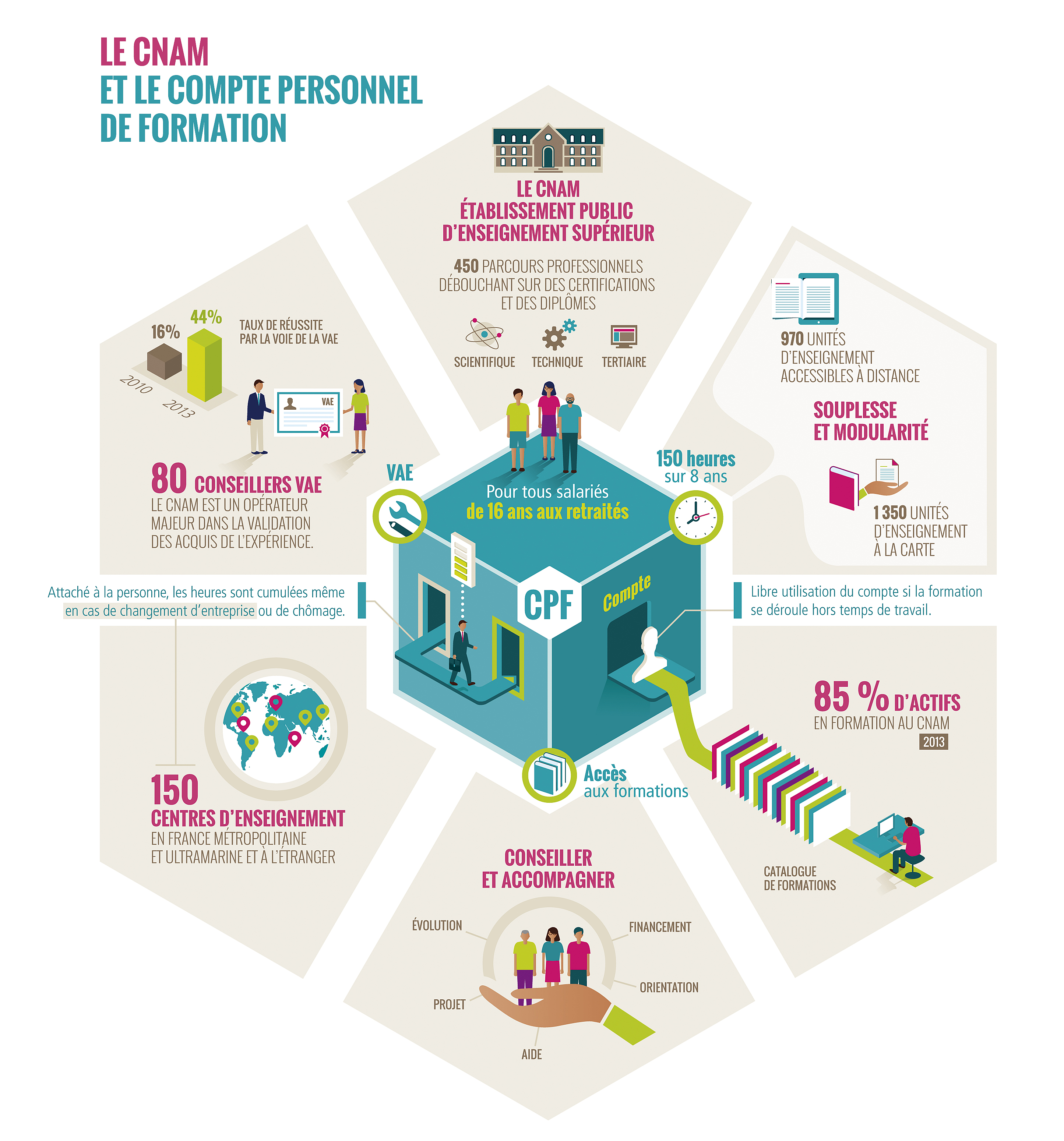 Infographie CPF